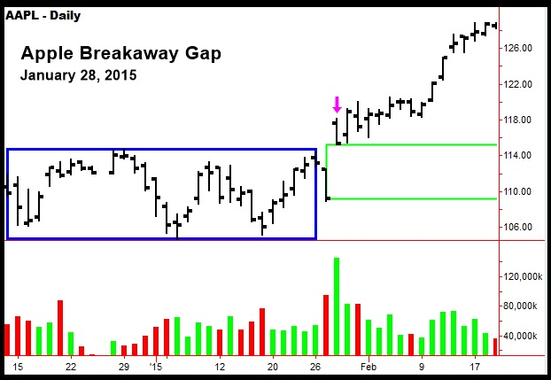 Apple-Breakaway-Gap-1