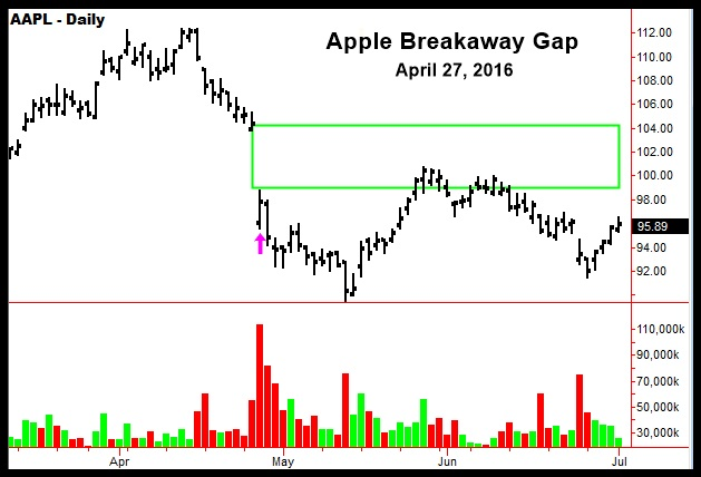 Apple-Breakaway-Gap-2