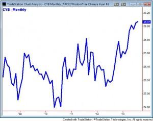 CYB Chart