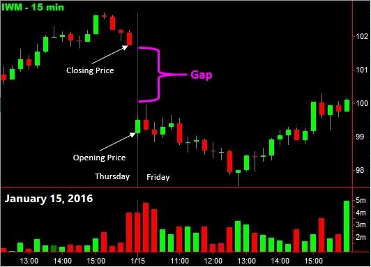 Chart Gap