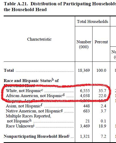 Food Stamp Percentages By Race