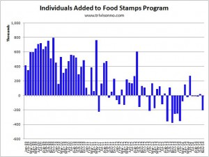Food-Stamps-Added
