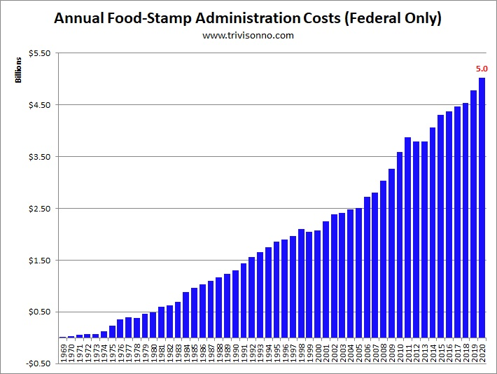 How Many Numbers Are Food Stamps