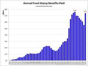 Food-Stamps-Annual-Benefits