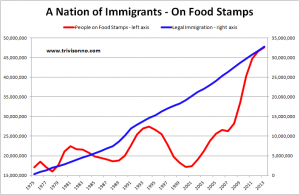 Food-Stamps-Immigration