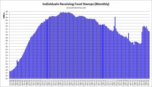 Food-Stamps-Monthly