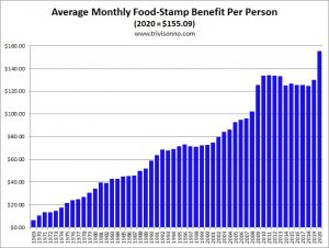 Food-Stamps-Monthly-Benefit