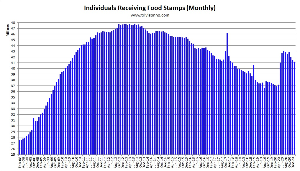 [Food-Stamps-Monthly]