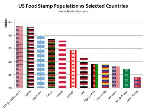 Food-Stamps-Nations