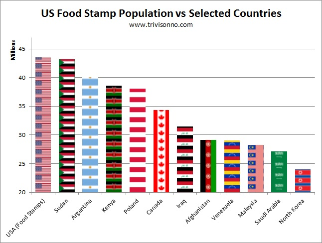 Food Stamps Florida Single Person
