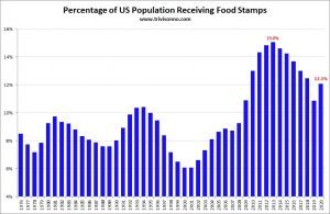 Food-Stamps-Percent