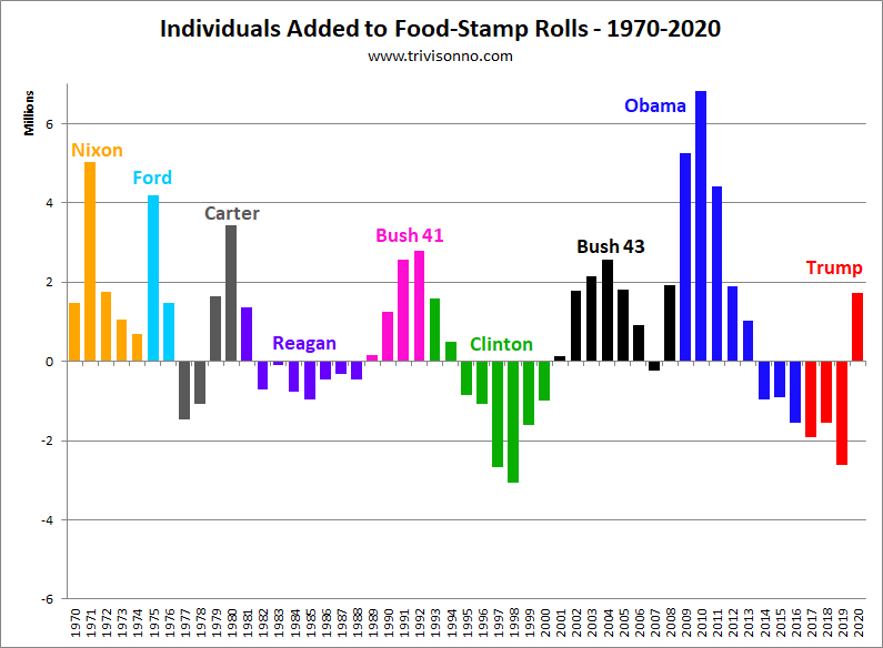 The Next Chart Shows Number Of Individuals Added To Or Subtracted From Food Stamp Rolls Highlighted By Presidential Administration