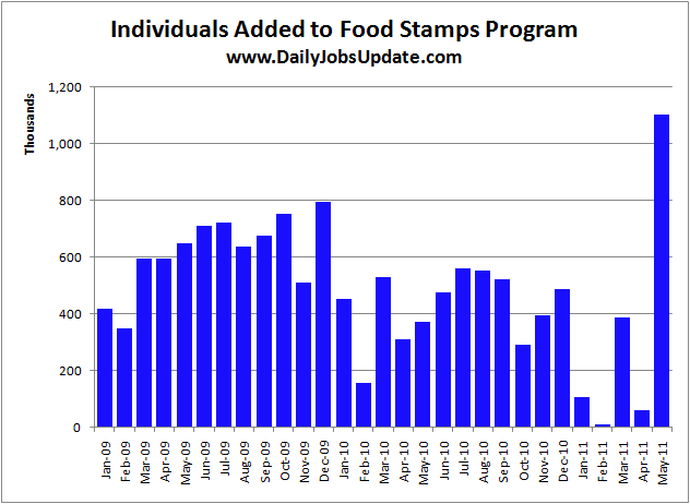 Disaster Food Stamps May