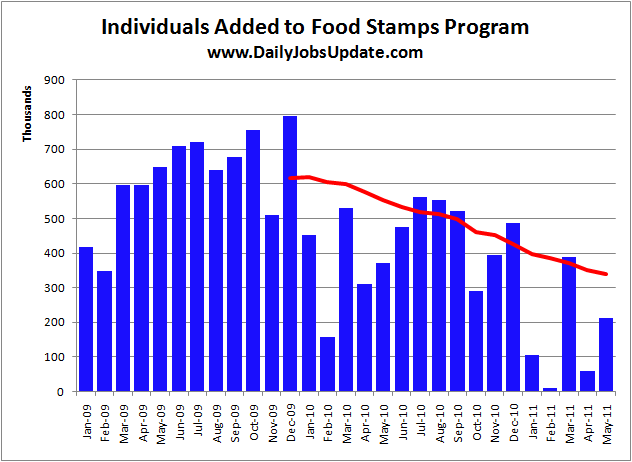 Food Stamps For Senior Citizens In Alabama