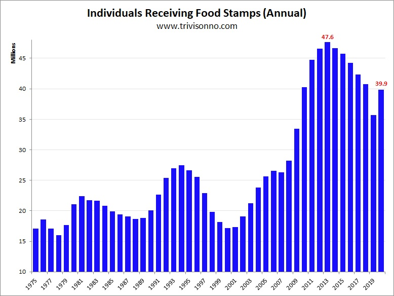 Note The Chart Above Is Average Size Of Food Stamp Potion Over Year