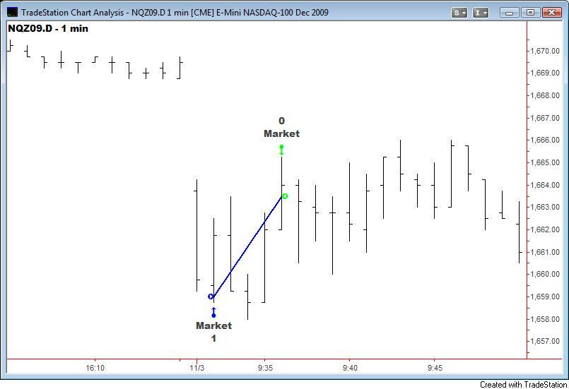 How To Trade Stock Market Futures Matt Trivisonno
