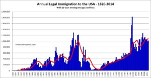Immigration-Annual-USA