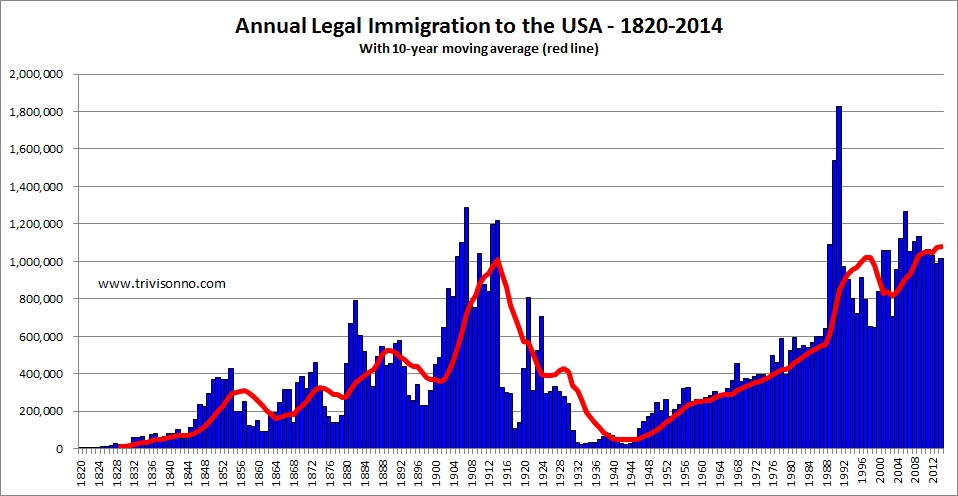 immigration usa: