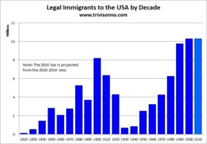 Immigration-by-Decade-USA