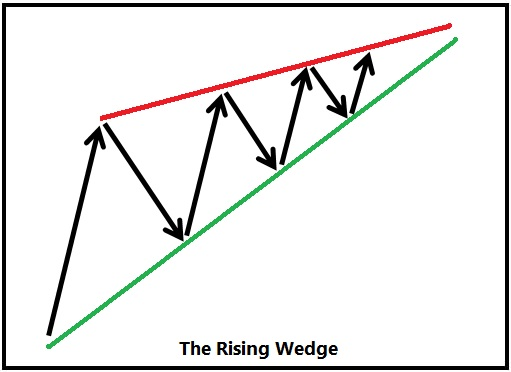 Rising-Wedge-101-1