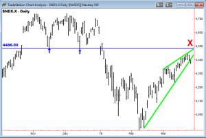 Rising Wedge Pattern