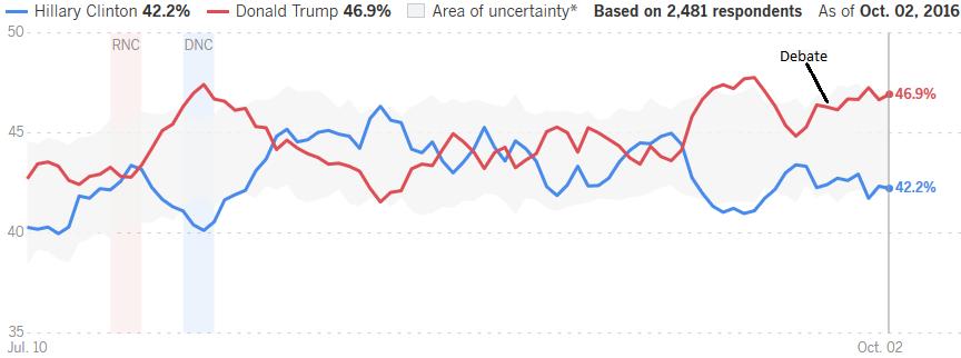 trump-bump