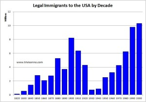 USA Immigration by Decade