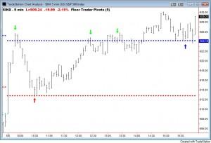 floor-trader-pivots