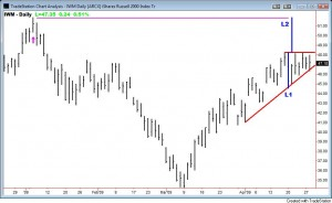 iwm-triangle
