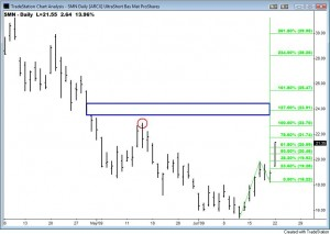 Flags and Pennants - Chart Patterns